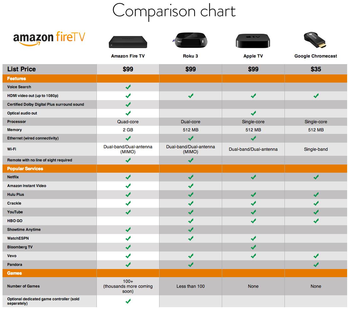 fire tv comparison