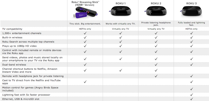 Roku 3500R Streaming Stick Review - Is It Worth It?