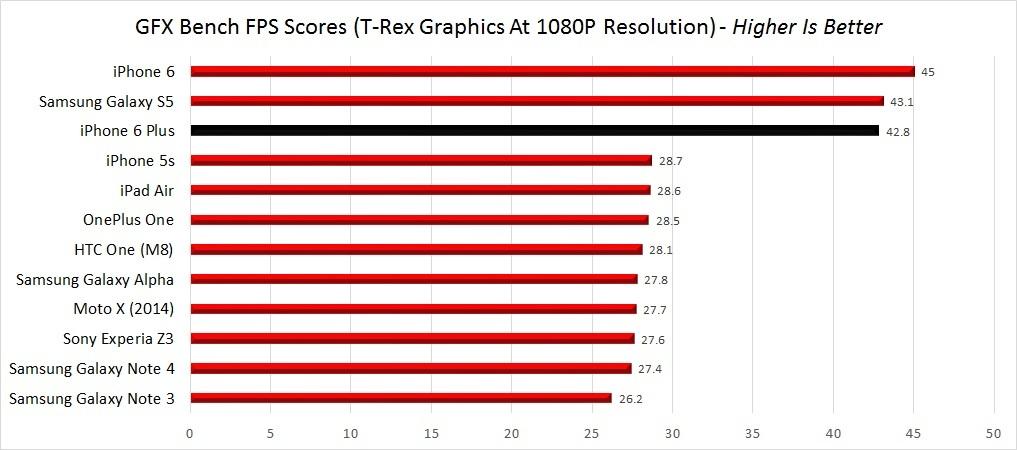 GFXBench TRex 1080P FPS Scores