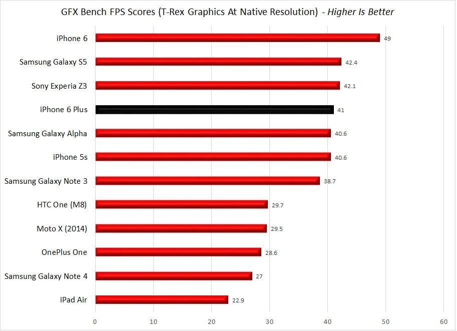 GFXBench TRex Native FPS Scores