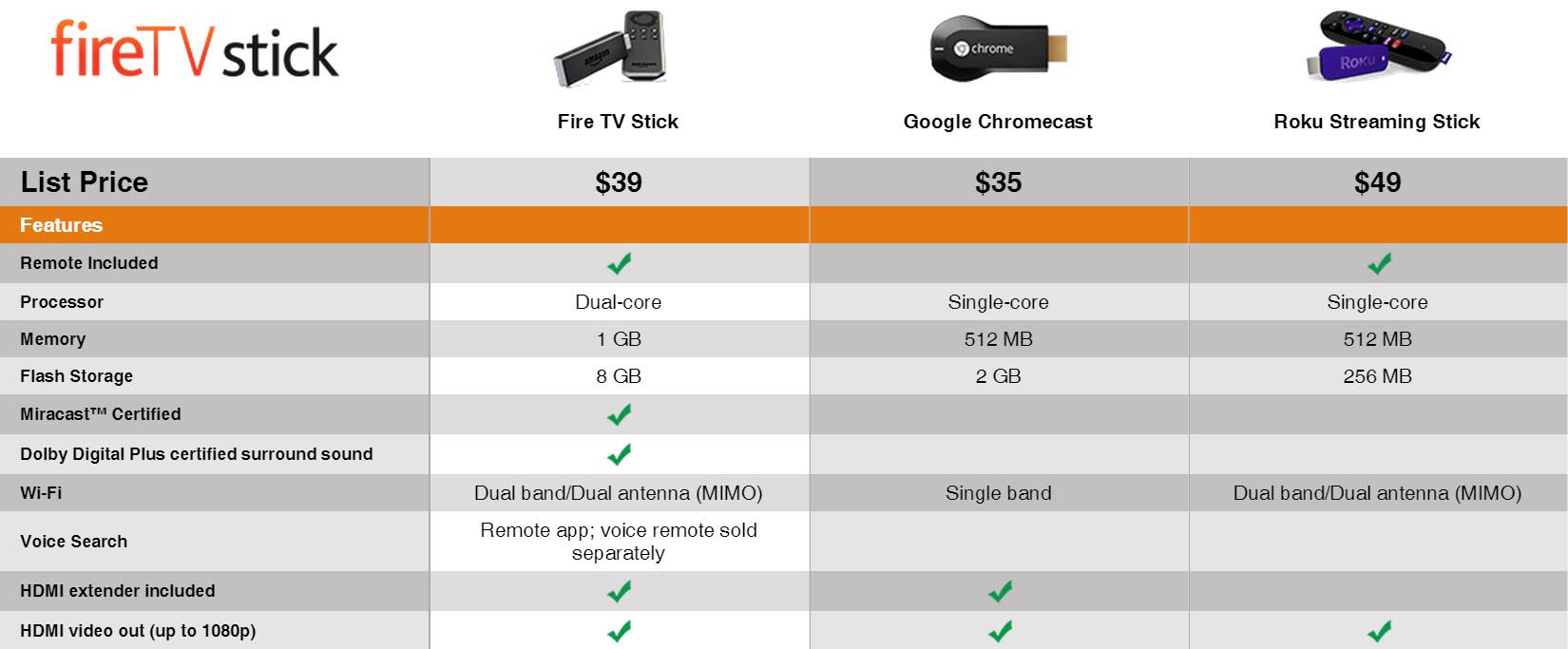 fire tv stick comparison