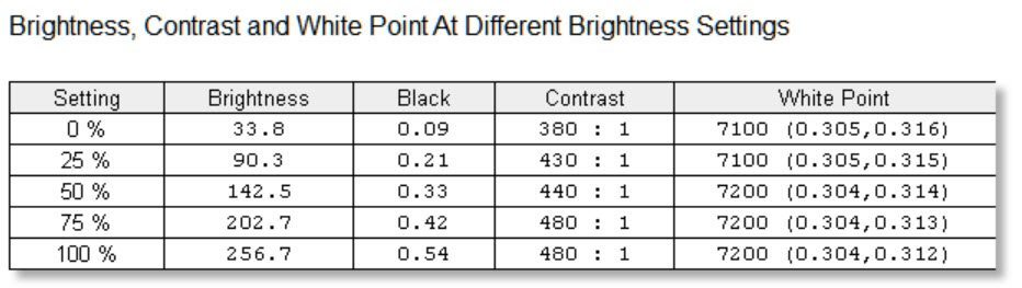 Brightness contrast white point