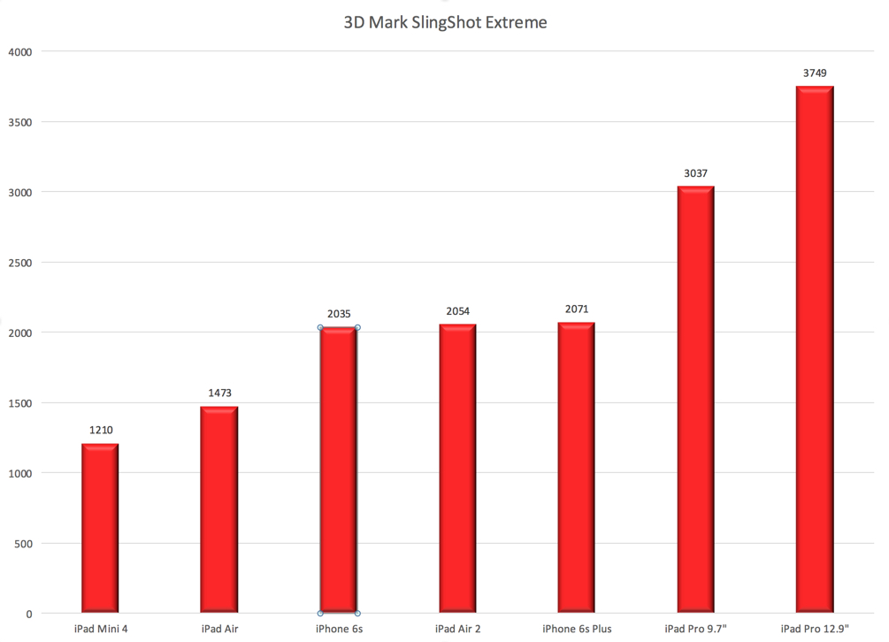 3D Mark Slingshot Extreme Results