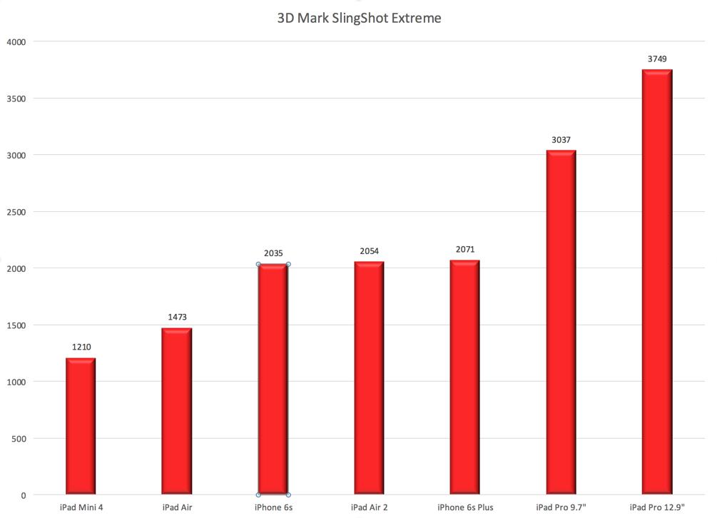 3D Mark Slingshot Extreme Results
