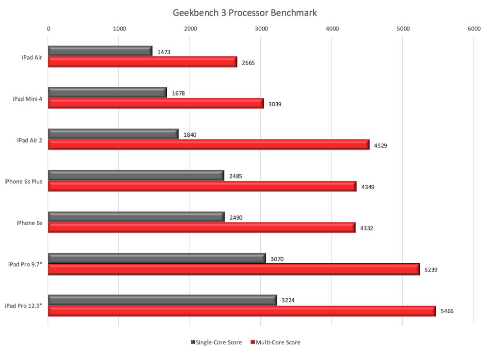 Geekbench 3 Processor Results