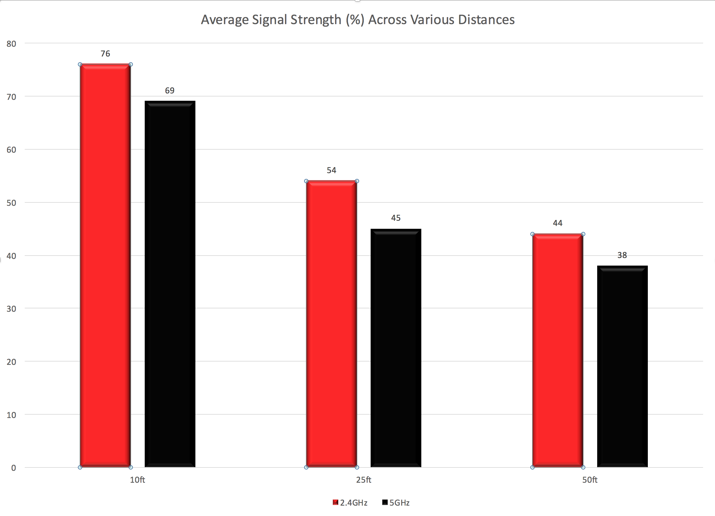 Average Signal Strength R7800