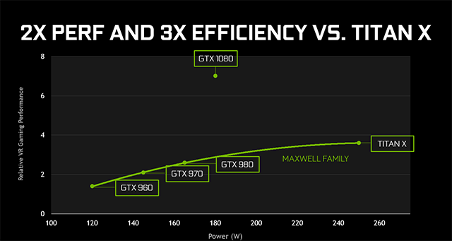 nvidia-geforce-gtx-1080-performance-and-efficiency-640px