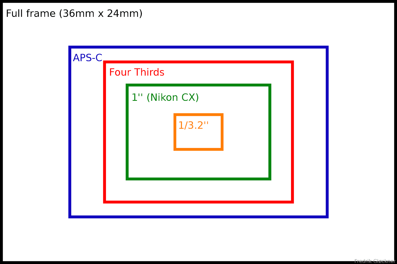 Sensor Size Diagram