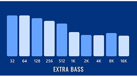 Extra Bass Sound Signature