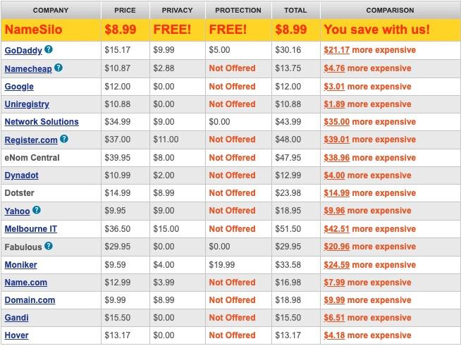 NameSilo Domain Prices Vs Competition
