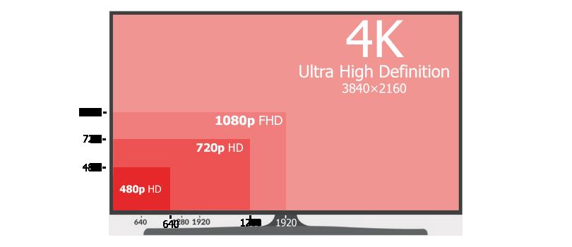 4K vs 1080P HD Resolution Comparison